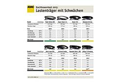 Ergebnis des ADAC-Dachboxentests 2013 - zum Vergrößern Klicken