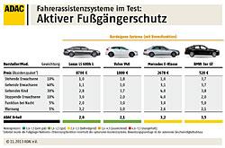 ADAC-Test Fahrerassistenzsystem - Fußgängerschutz - Ergebnis