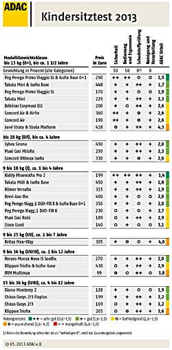 Übersicht Ergebnis ADAC Kindersitztest 2013