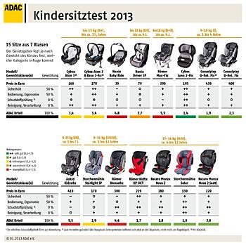 ADAC-Kindersitztest 2013 - Ergebnisse des zweiten Teils