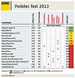ADAC-Elektrofahrrädertest - Ergebnis