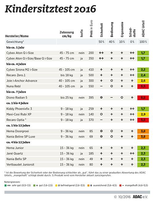 Ergebnis ADAC-Kindersitztest - Oktober 2016