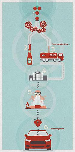 Ford und Heinz kooperieren: Tomatenfasern fürs Auto