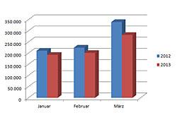 Neuzulassungen Januar bis März 2013