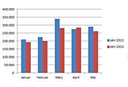 Neuzulassungen Januar bis Mai 2013