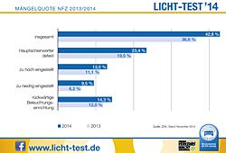 Lichttest-Bilanz Nfz 2014