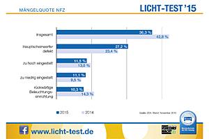 Lichttest-Mängelquote 2015