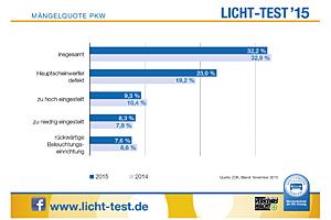 Pkw-Mängelquote 2015 beim Lichttest 2015