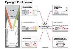 Subaru Eyesight - Funktionen